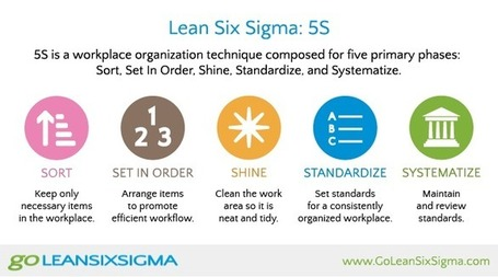 Go Lean Six Sigma