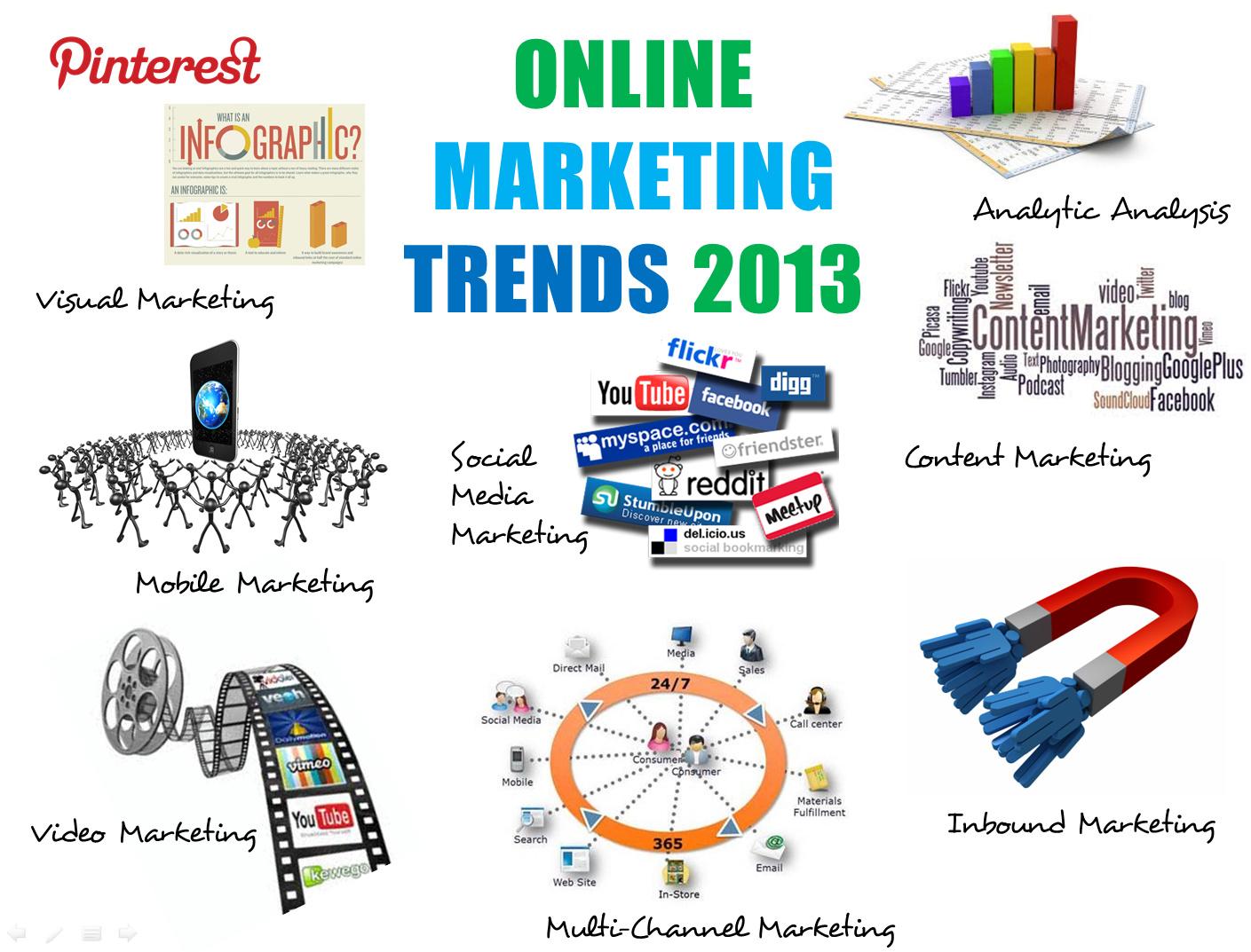 2013 Marketing Trends