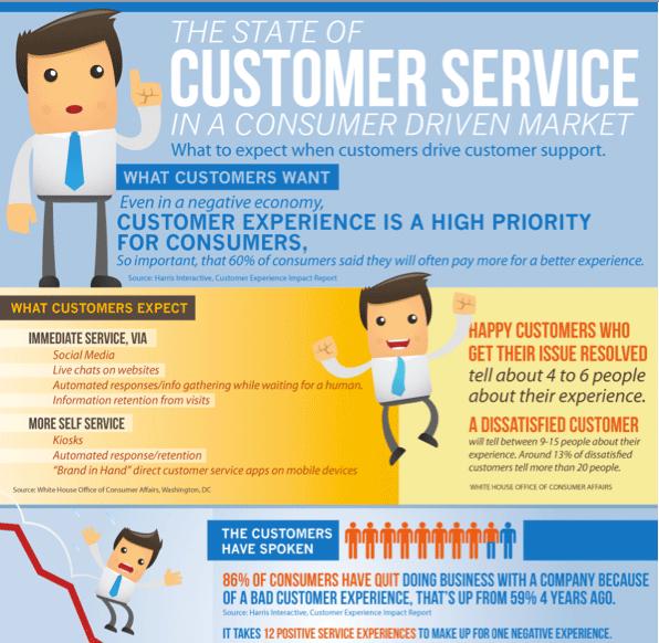 State of Customer Service