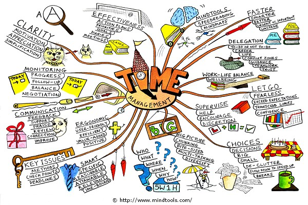 Time Management Mind Tool