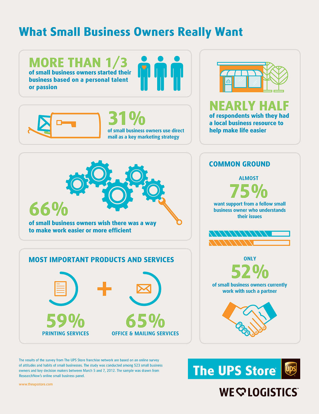 What Small Business Owners Want Infographic