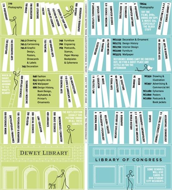 Dewey vs Library of Congress