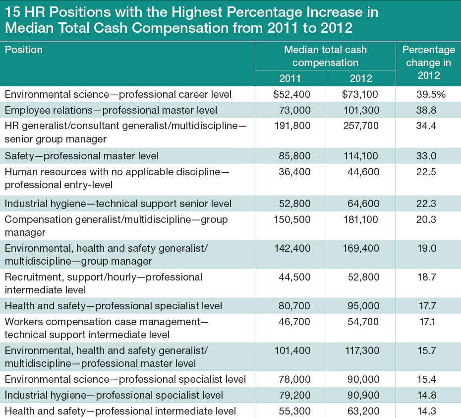 HR Positions and Compensation