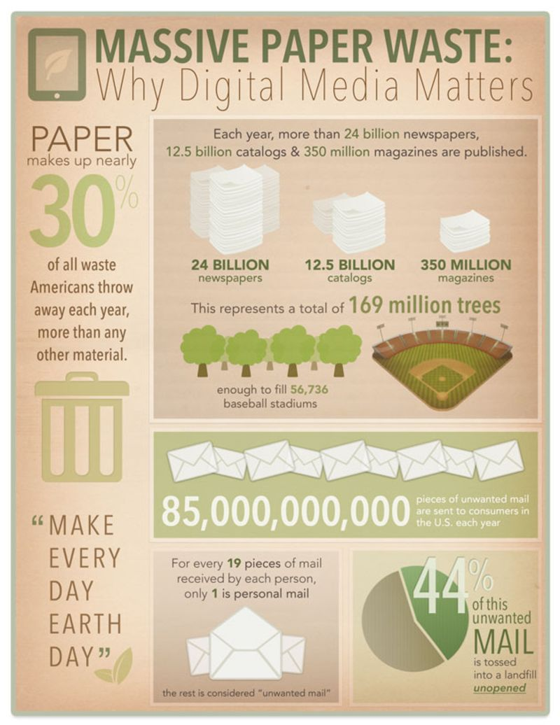 Massive Paper Waste Infographic