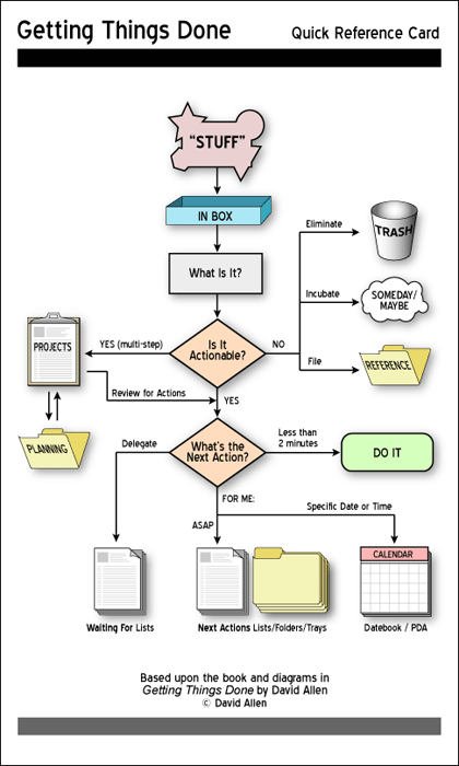 Getting Things Done Chart