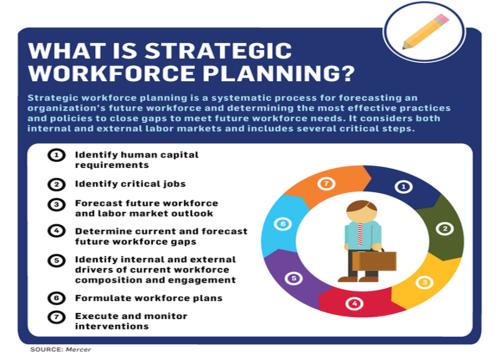Mercer Strategic Workforce Planning Infographic