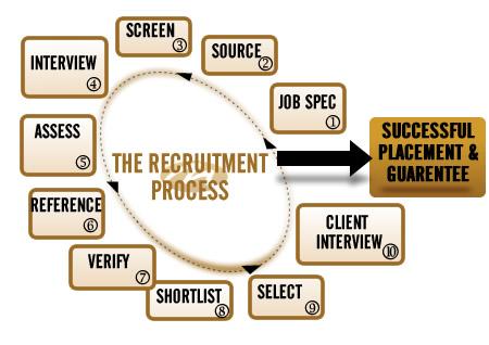 Recruitment Process Chart