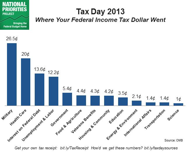 Tax day 2013 Chart