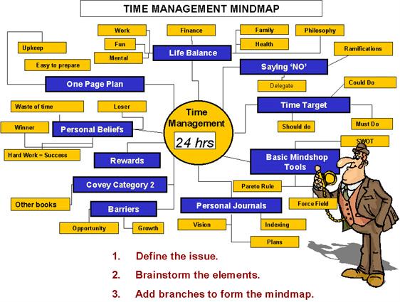 Time Management Mindmap