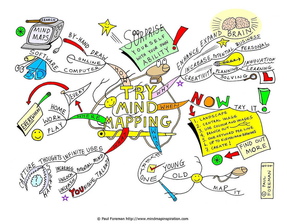 Try Mind Mapping