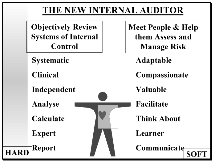 The New Internal Auditor