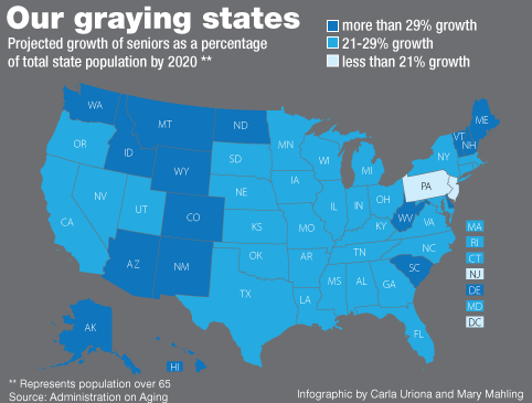 Our Graying States