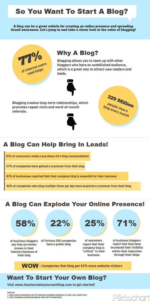 Start a Blog Infographic