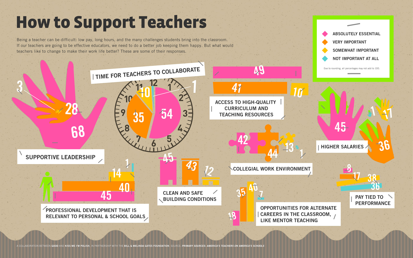 How To Support Teachers