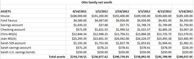 Family Assets Spreadsheet