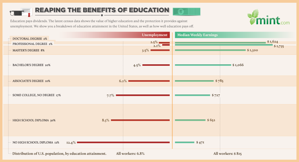 Does a Higher Education Guard Against Unemployment